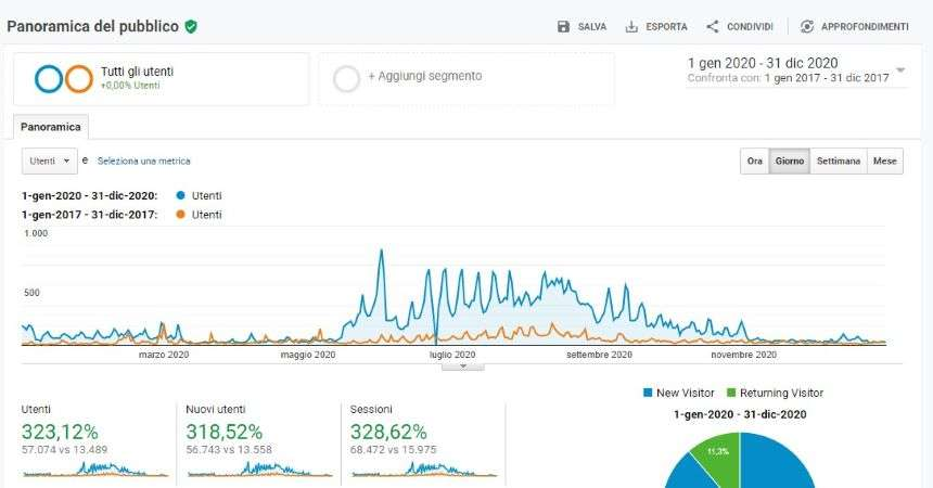 dati blog aziendale lakeaddicted, blog come strumento per promuovere la propria attività
